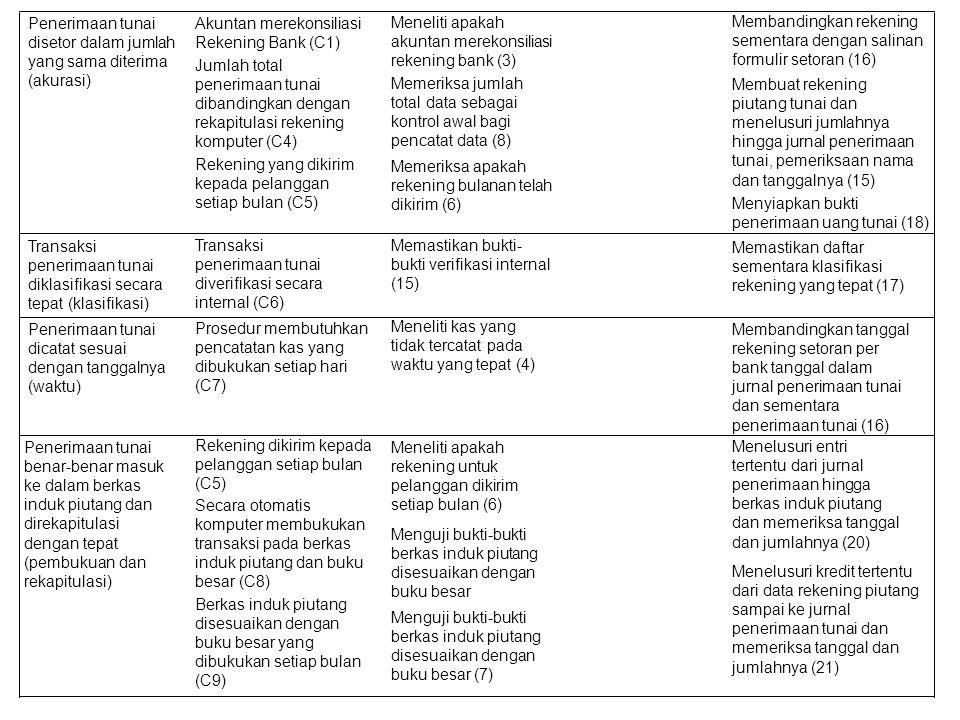 Penerimaan tunai disetor dalam jumlah yang sama diterima (akurasi)