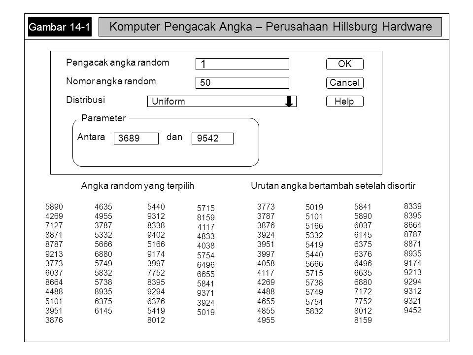 Komputer Pengacak Angka – Perusahaan Hillsburg Hardware