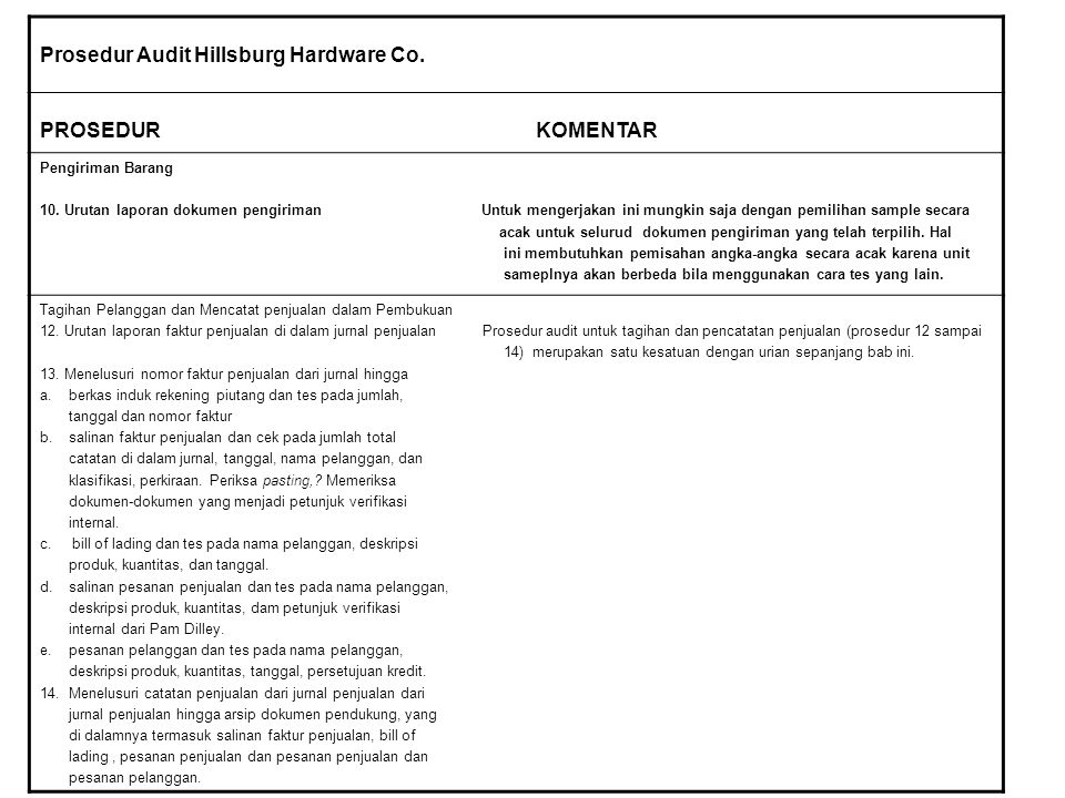Prosedur Audit Hillsburg Hardware Co.
