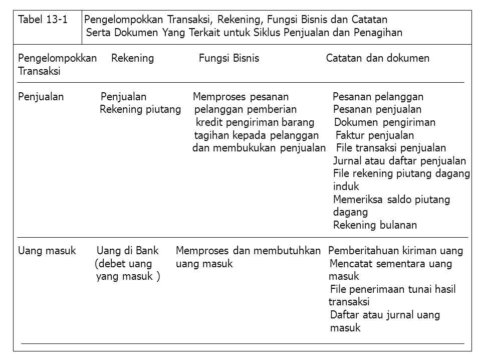 Serta Dokumen Yang Terkait untuk Siklus Penjualan dan Penagihan