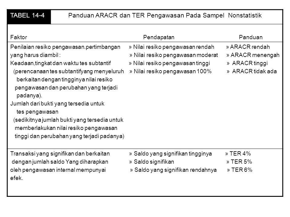 Panduan ARACR dan TER Pengawasan Pada Sampel Nonstatistik