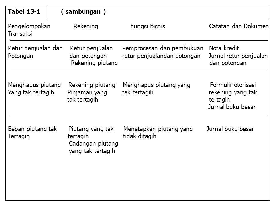 Pengelompokan Rekening Fungsi Bisnis Catatan dan Dokumen Transaksi