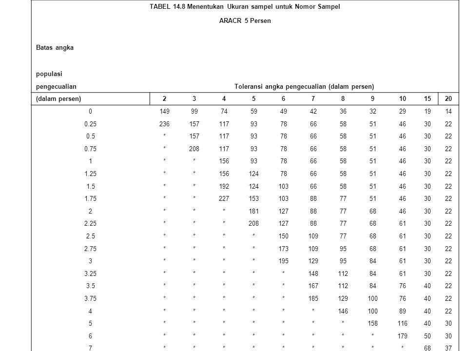TABEL 14.8 Menentukan Ukuran sampel untuk Nomor Sampel ARACR 5 Persen