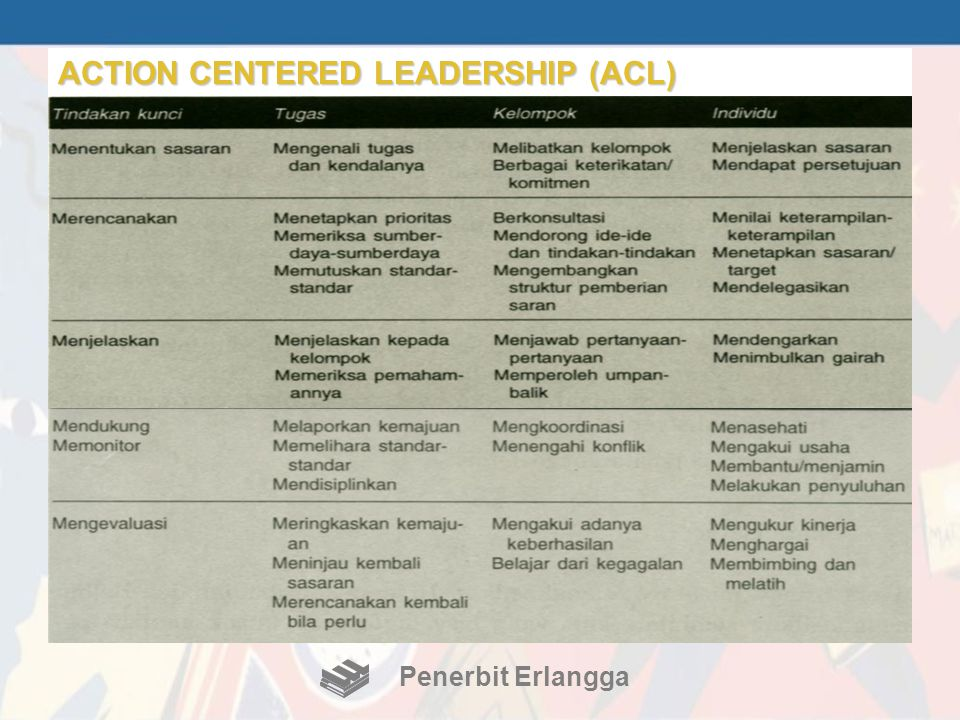 ACTION CENTERED LEADERSHIP (ACL)