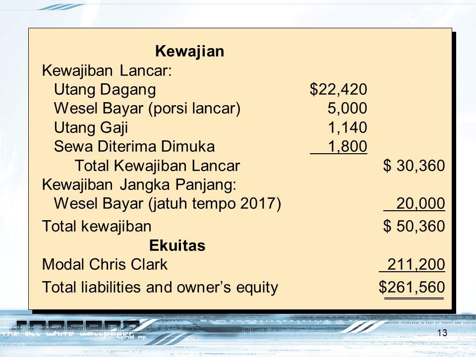 Wesel Bayar (porsi lancar) 5,000 Utang Gaji 1,140