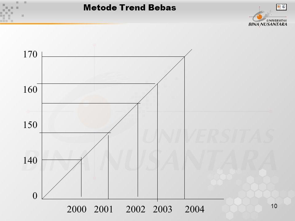 Metode Trend Bebas 170 160 150 140 2000 2001 2002 2003 2004