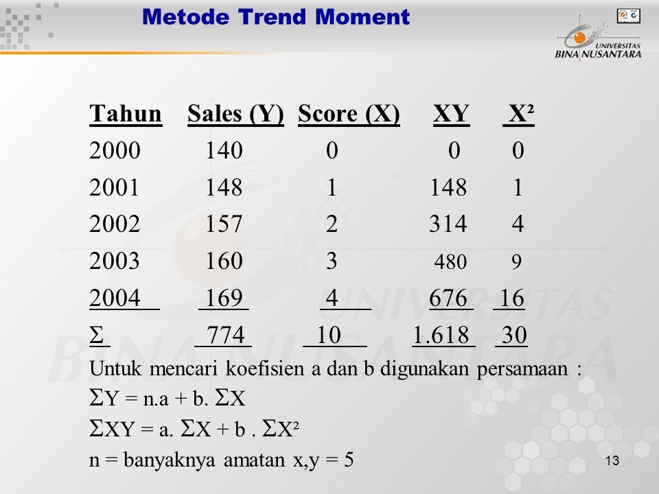 Tahun Sales (Y) Score (X) XY X² 2000 140 0 0 0 2001 148 1 148 1