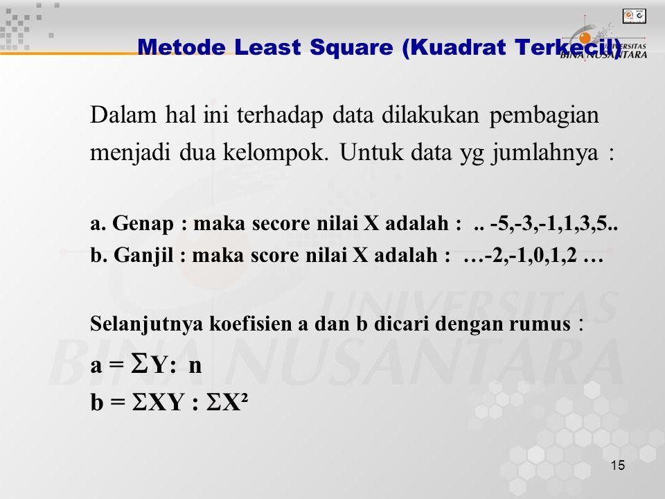 Metode Least Square (Kuadrat Terkecil)