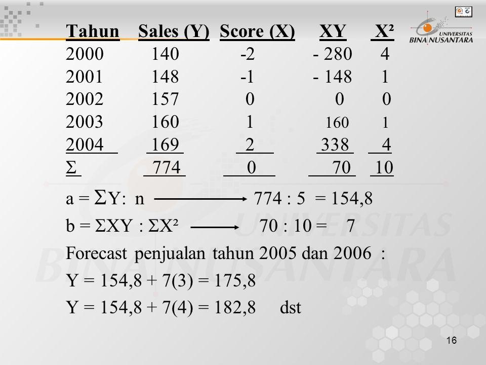 Tahun Sales (Y) Score (X) XY X²