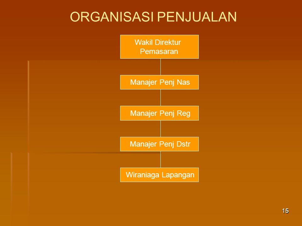 ORGANISASI PENJUALAN Wakil Direktur Pemasaran Manajer Penj Nas