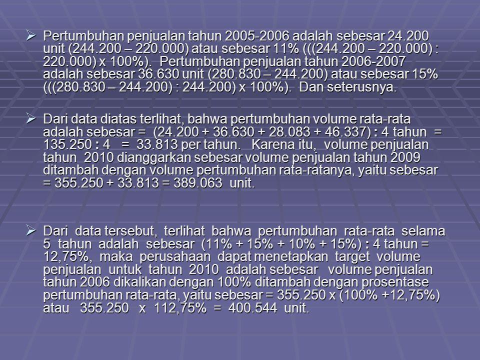 Pertumbuhan penjualan tahun 2005-2006 adalah sebesar 24. 200 unit (244