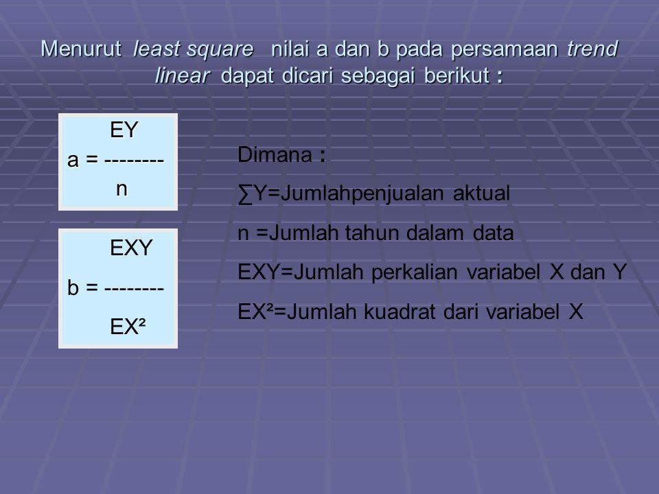 Menurut least square nilai a dan b pada persamaan trend linear dapat dicari sebagai berikut :
