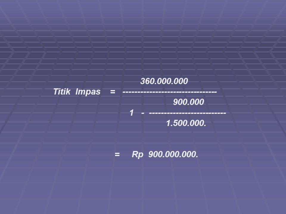 Titik Impas = -------------------------------- 900.000