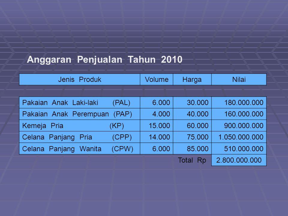 Anggaran Penjualan Tahun 2010