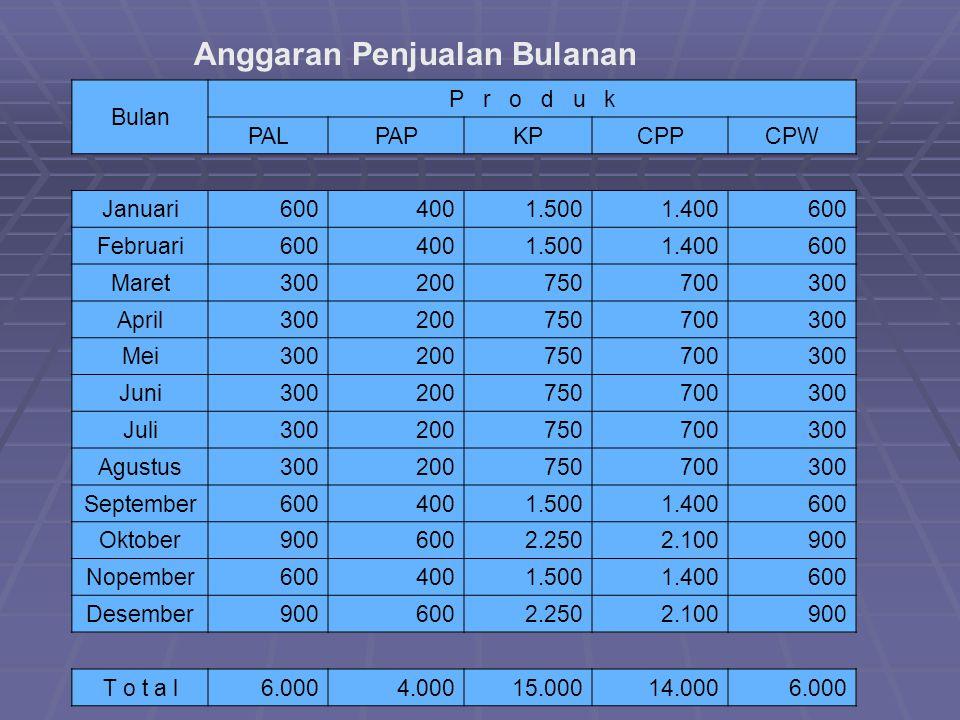 Anggaran Penjualan Bulanan