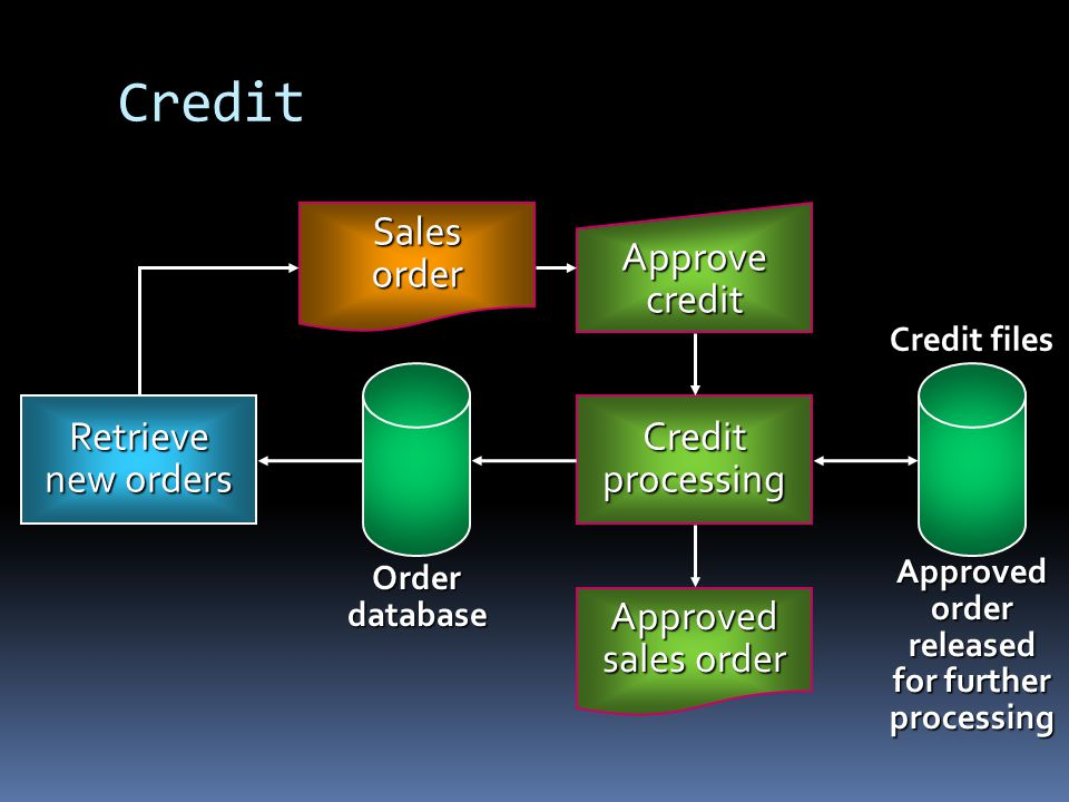 Credit Sales order Approve credit Credit processing Retrieve