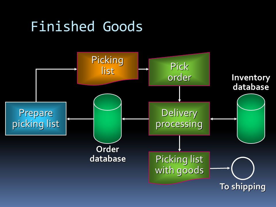 Finished Goods Picking list Pick order Delivery processing Prepare