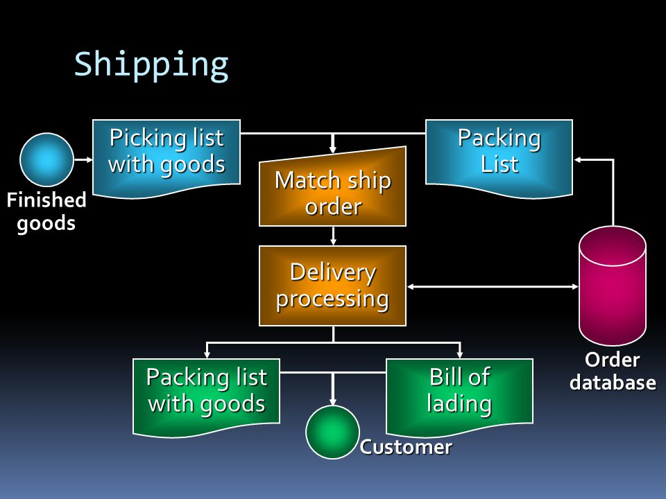 Shipping Picking list with goods Packing List Match ship order
