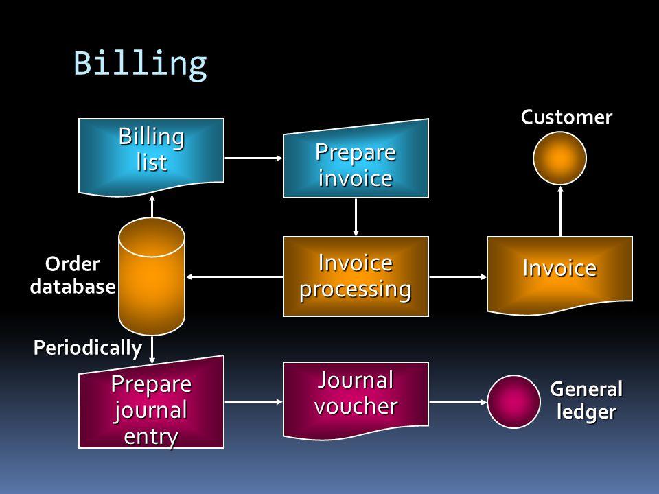 Billing Billing Prepare list invoice Invoice Invoice processing