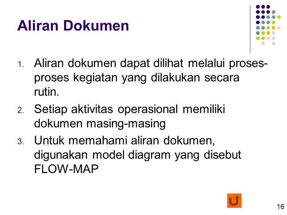 Aliran Dokumen Aliran dokumen dapat dilihat melalui proses-proses kegiatan yang dilakukan secara rutin.
