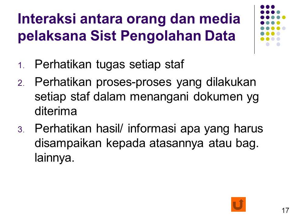 Interaksi antara orang dan media pelaksana Sist Pengolahan Data