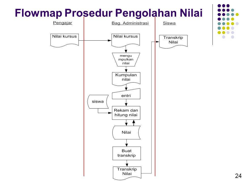 Flowmap Prosedur Pengolahan Nilai