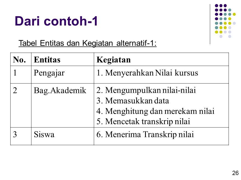 Dari contoh-1 No. Entitas Kegiatan 1 Pengajar