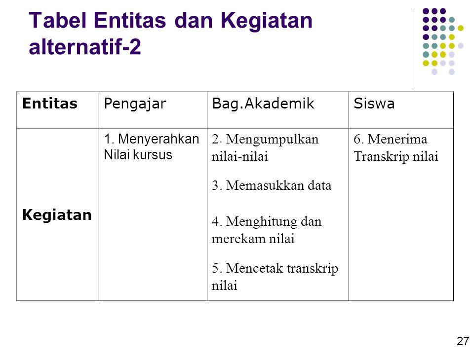 Tabel Entitas dan Kegiatan alternatif-2
