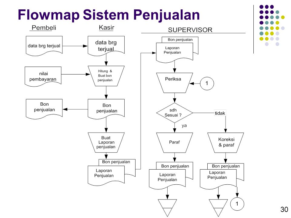 Flowmap Sistem Penjualan