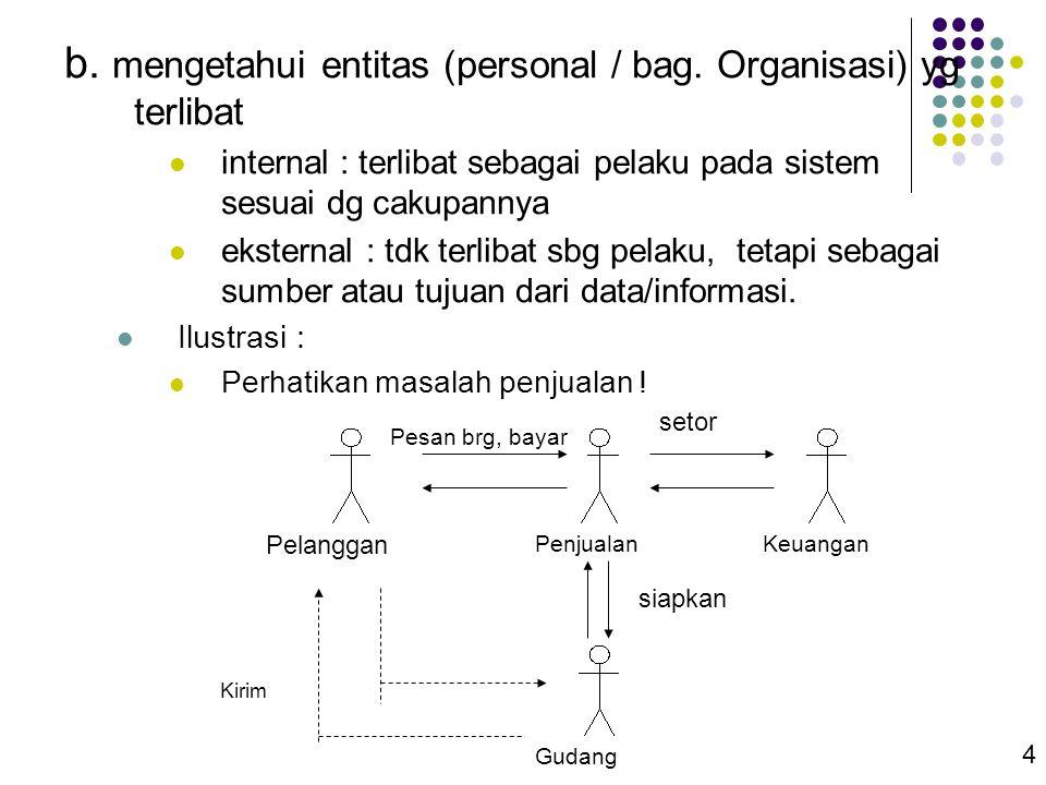 b. mengetahui entitas (personal / bag. Organisasi) yg terlibat