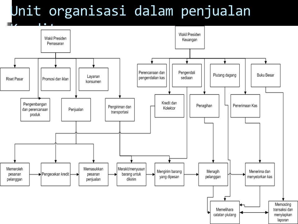 Unit organisasi dalam penjualan Kredit