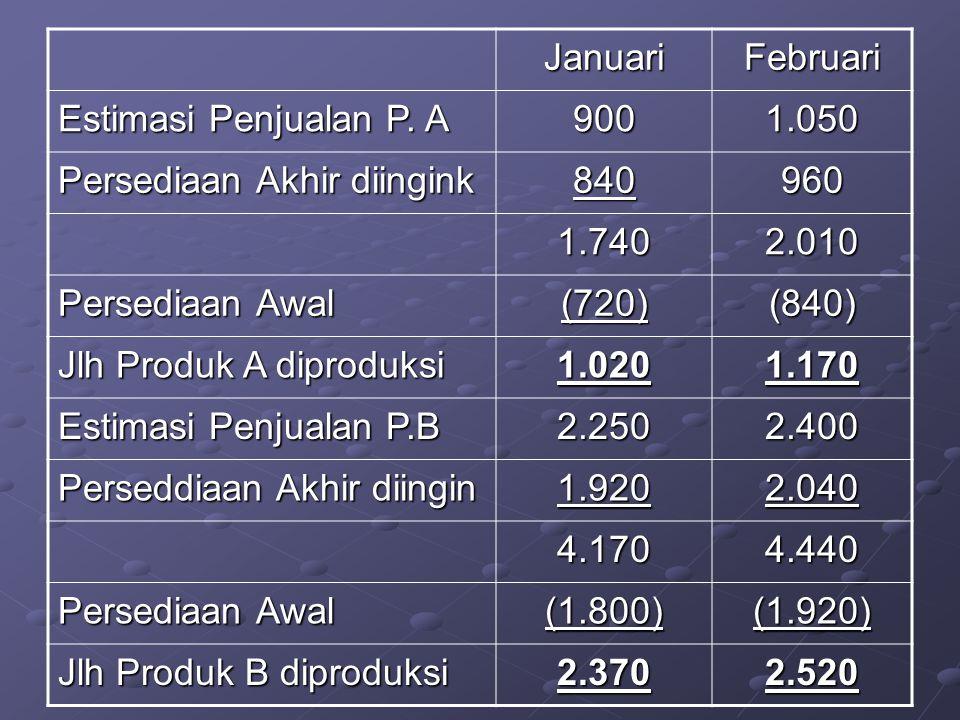 Januari Februari. Estimasi Penjualan P. A. 900. 1.050. Persediaan Akhir diingink. 840. 960. 1.740.