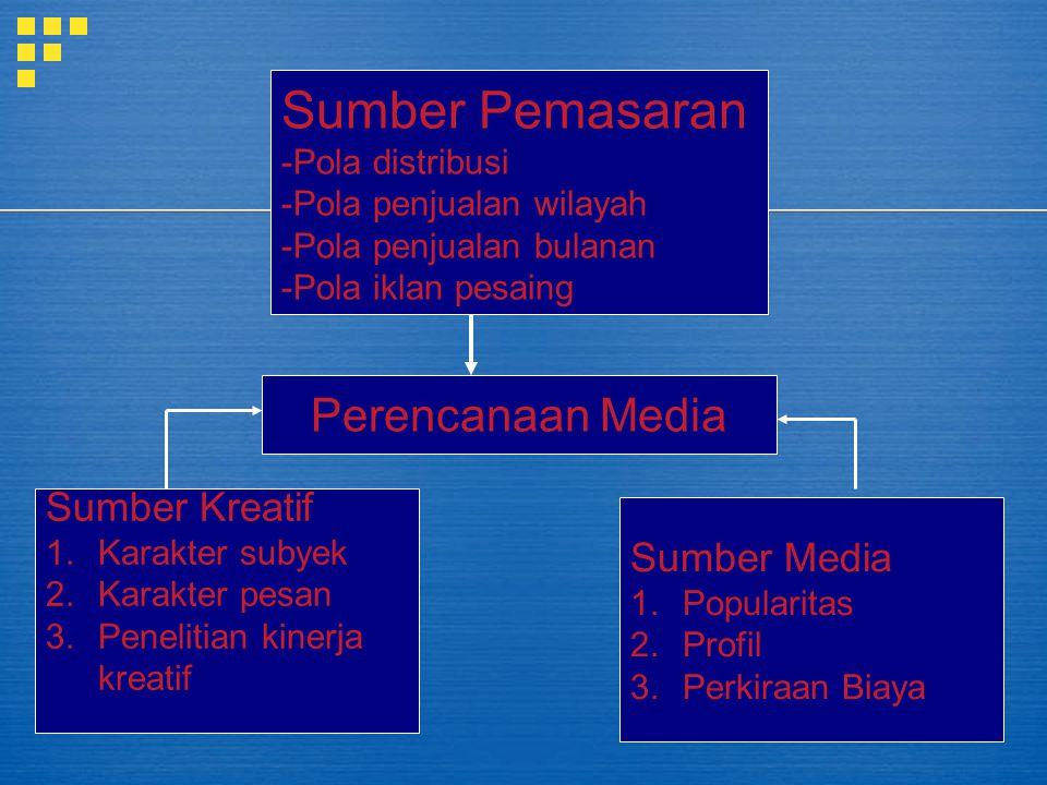 Sumber Pemasaran Perencanaan Media Sumber Kreatif Sumber Media