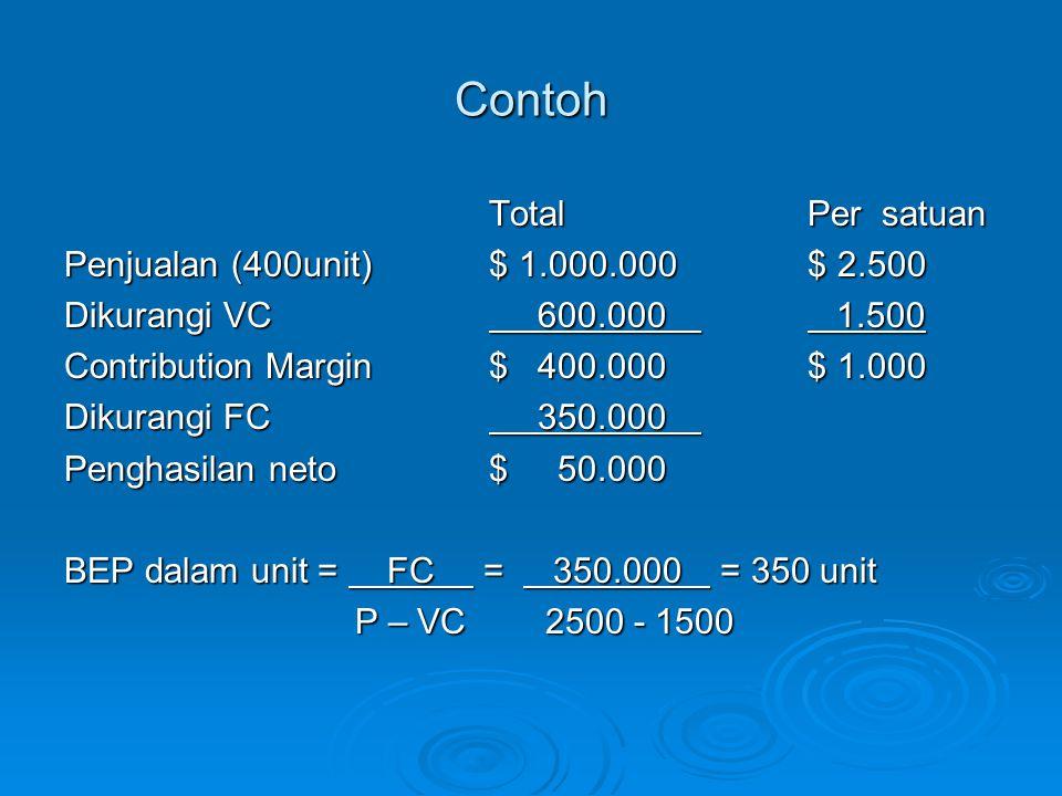 Contoh Total Per satuan Penjualan (400unit) $ 1.000.000 $ 2.500