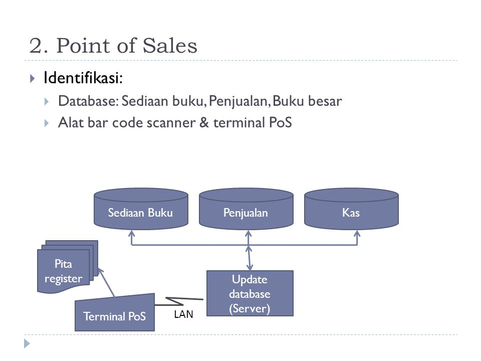 2. Point of Sales Identifikasi:
