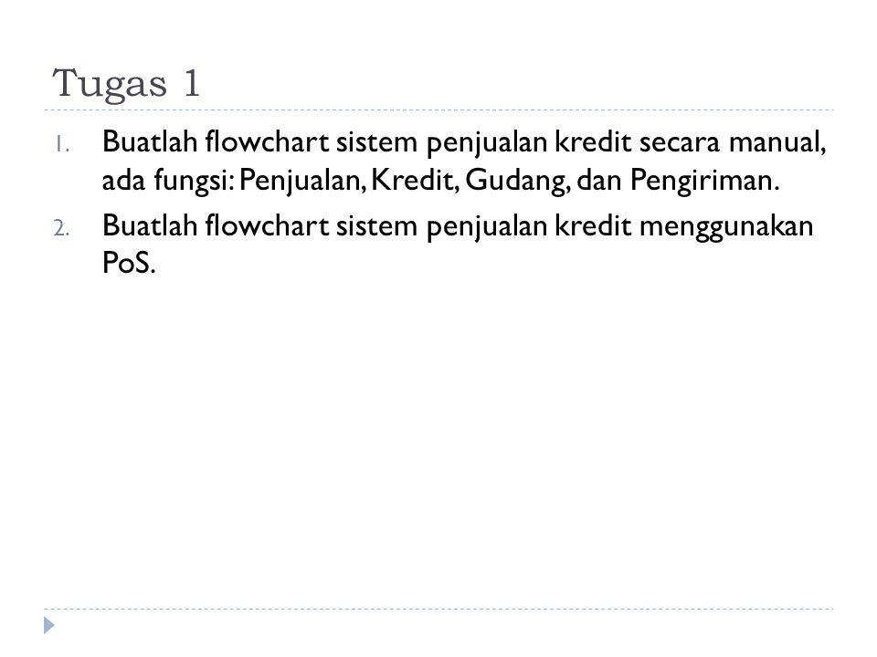 Tugas 1 Buatlah flowchart sistem penjualan kredit secara manual, ada fungsi: Penjualan, Kredit, Gudang, dan Pengiriman.