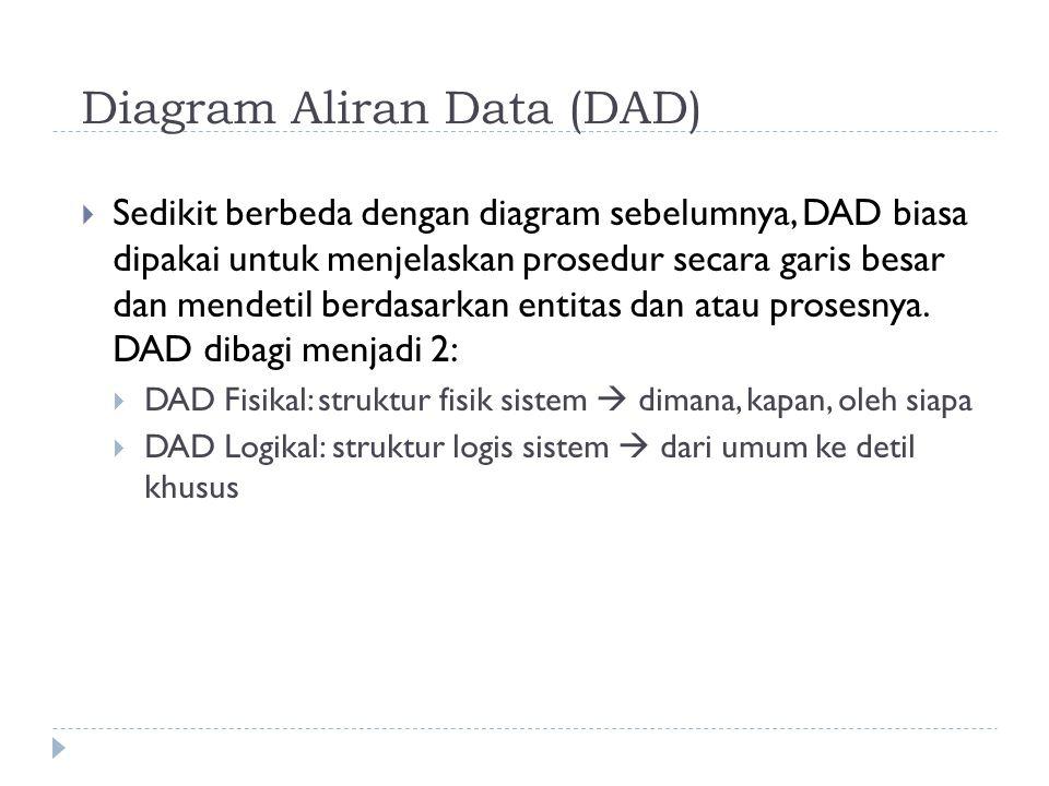 Diagram Aliran Data (DAD)