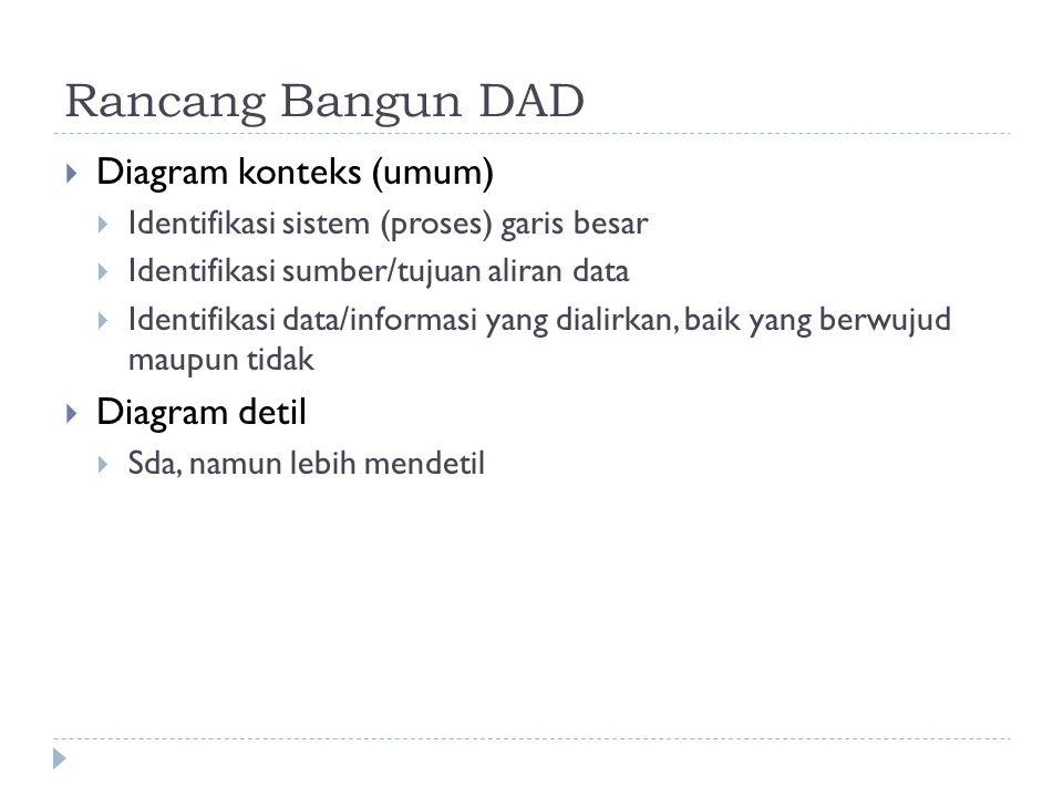 Rancang Bangun DAD Diagram konteks (umum) Diagram detil