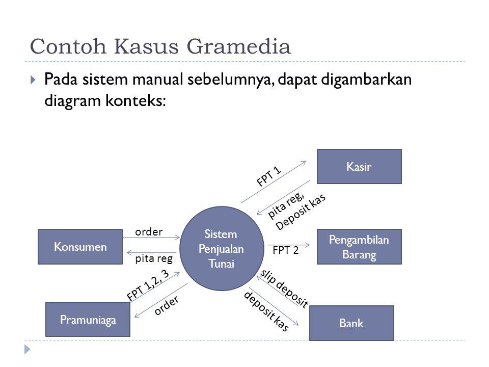 Sistem Penjualan Tunai