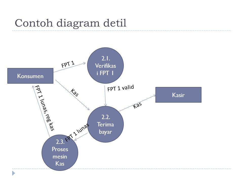 Contoh diagram detil 2.1. Verifikasi FPT 1 FPT 1 Konsumen FPT 1 valid