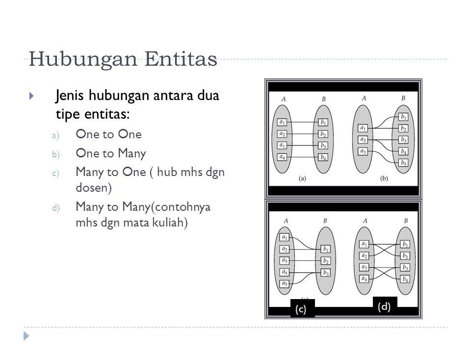 Hubungan Entitas Jenis hubungan antara dua tipe entitas: One to One