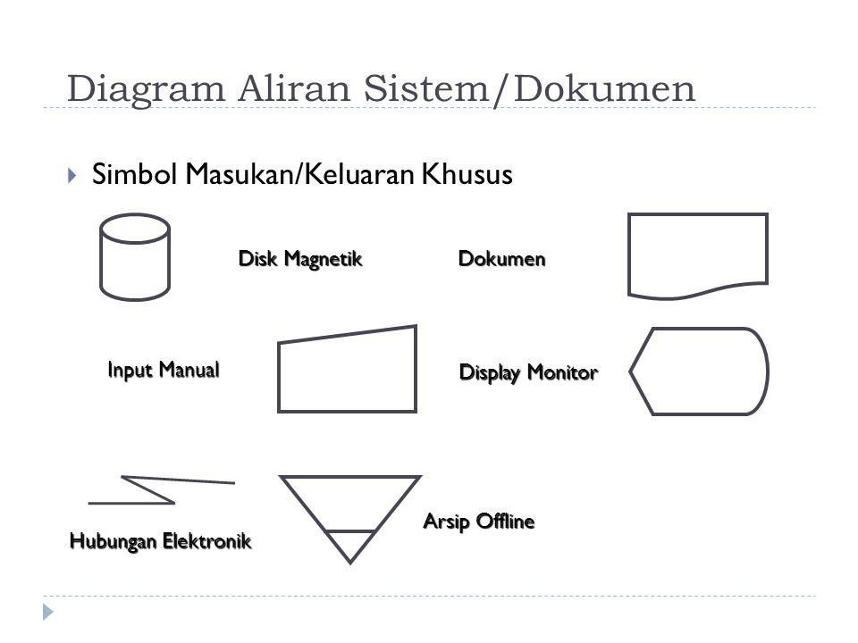 Diagram Aliran Sistem/Dokumen