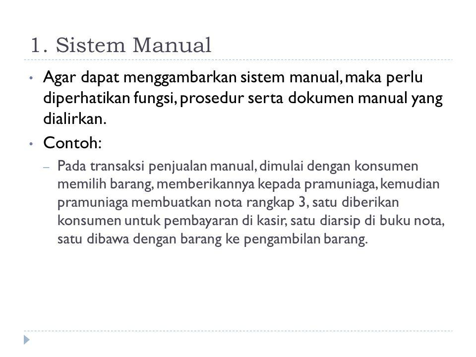 1. Sistem Manual Agar dapat menggambarkan sistem manual, maka perlu diperhatikan fungsi, prosedur serta dokumen manual yang dialirkan.