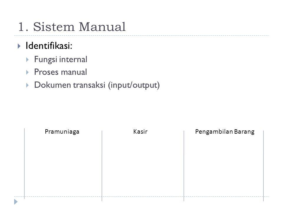 1. Sistem Manual Identifikasi: Fungsi internal Proses manual