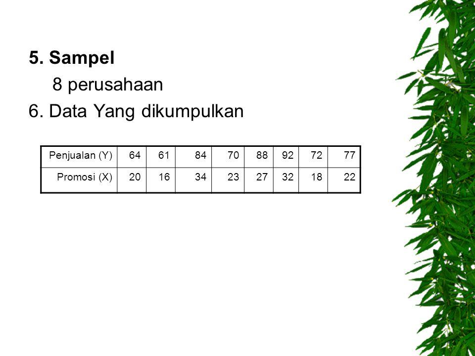 5. Sampel 8 perusahaan 6. Data Yang dikumpulkan Penjualan (Y) 64 61 84