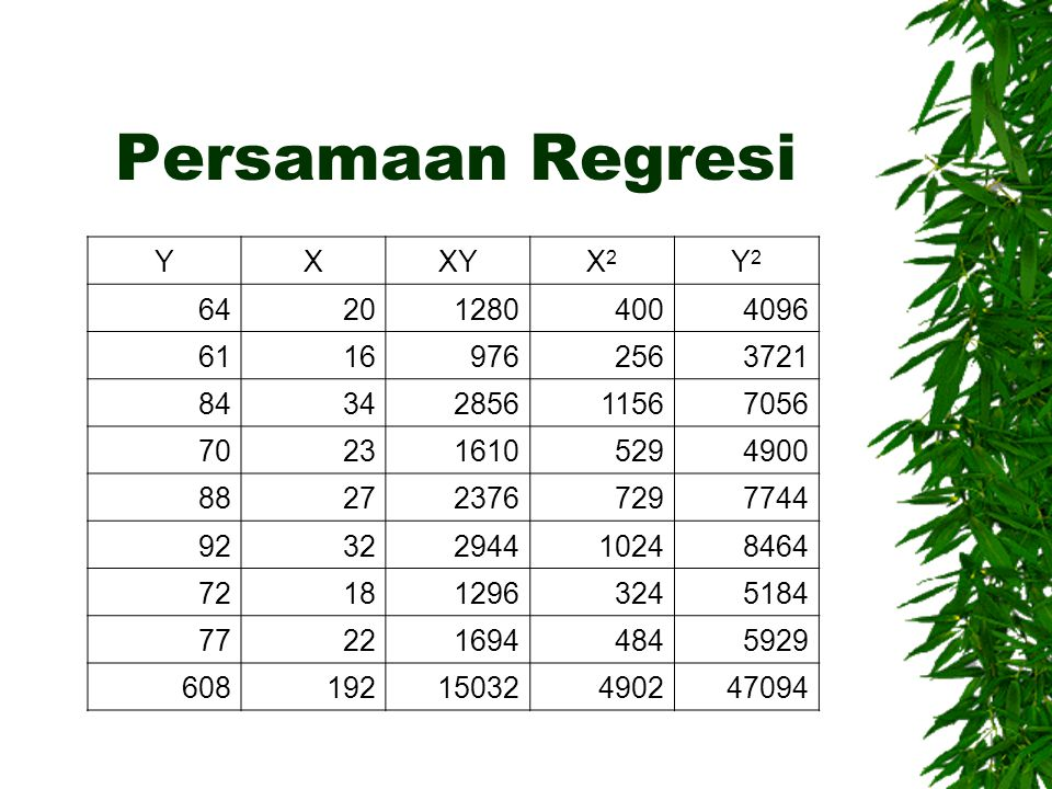 Persamaan Regresi Y X XY X2 Y2 64 20 1280 400 4096 61 16 976 256 3721