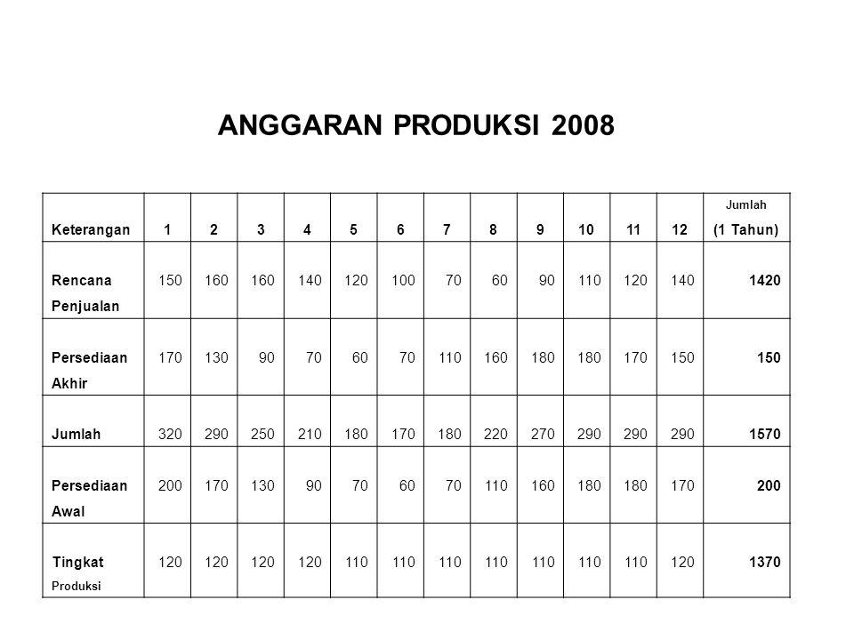 ANGGARAN PRODUKSI 2008 Keterangan 1 2 3 4 5 6 7 8 9 10 11 12 (1 Tahun)