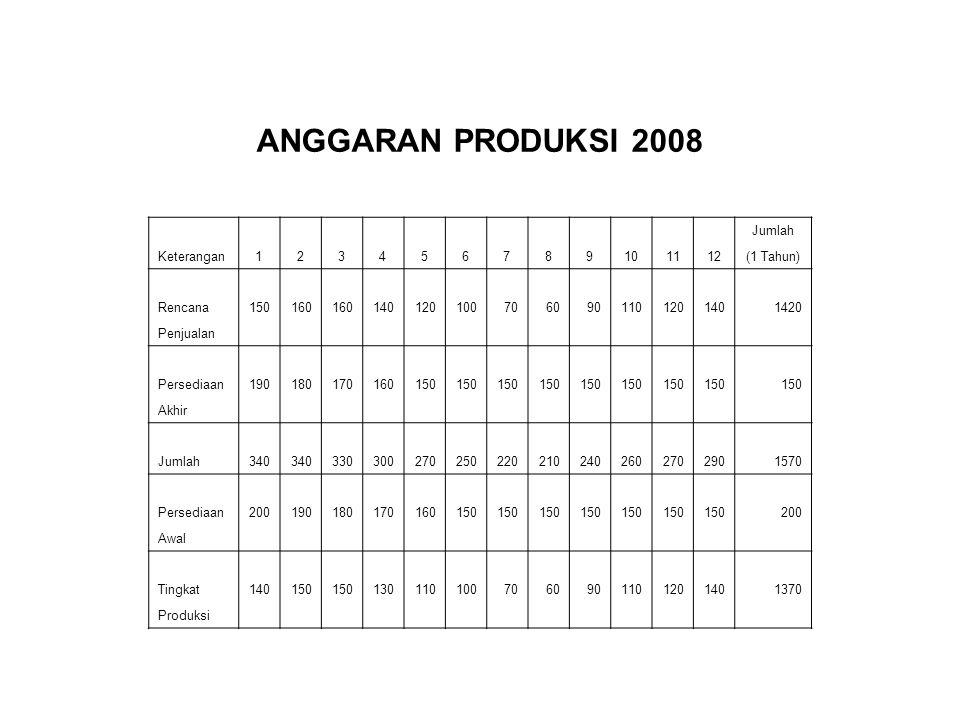 ANGGARAN PRODUKSI 2008 Jumlah Keterangan 1 2 3 4 5 6 7 8 9 10 11 12