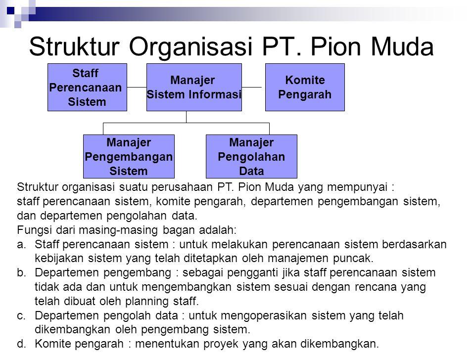 Struktur Organisasi PT. Pion Muda