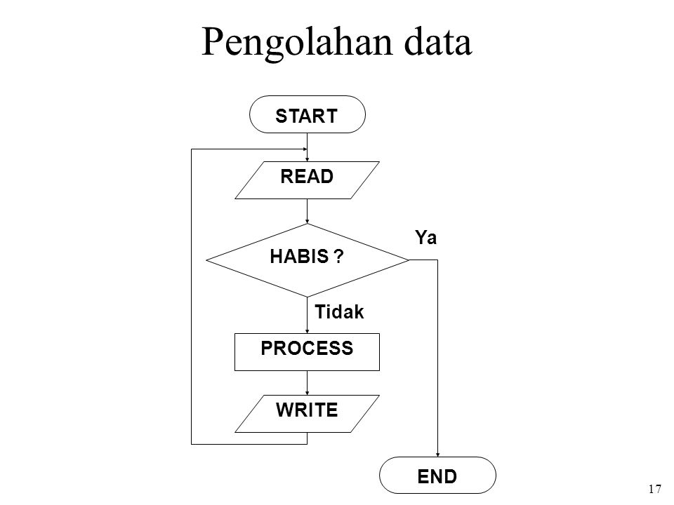 Pengolahan data START READ HABIS PROCESS WRITE END Tidak Ya
